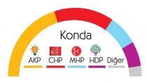 Son seçim anketinde hangi partinin oy oranı ne durumda?